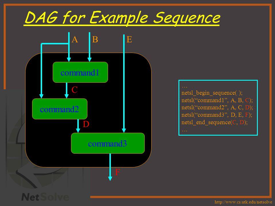 http://www.cs.utk.edu/netsolve DAG for Example Sequence … netsl_begin_sequence( ); netsl( command1 , A, B, C); netsl( command2 , A, C, D); netsl( command3 , D, E, F); netsl_end_sequence(C, D); … command1 command2 command3 ABE C D F