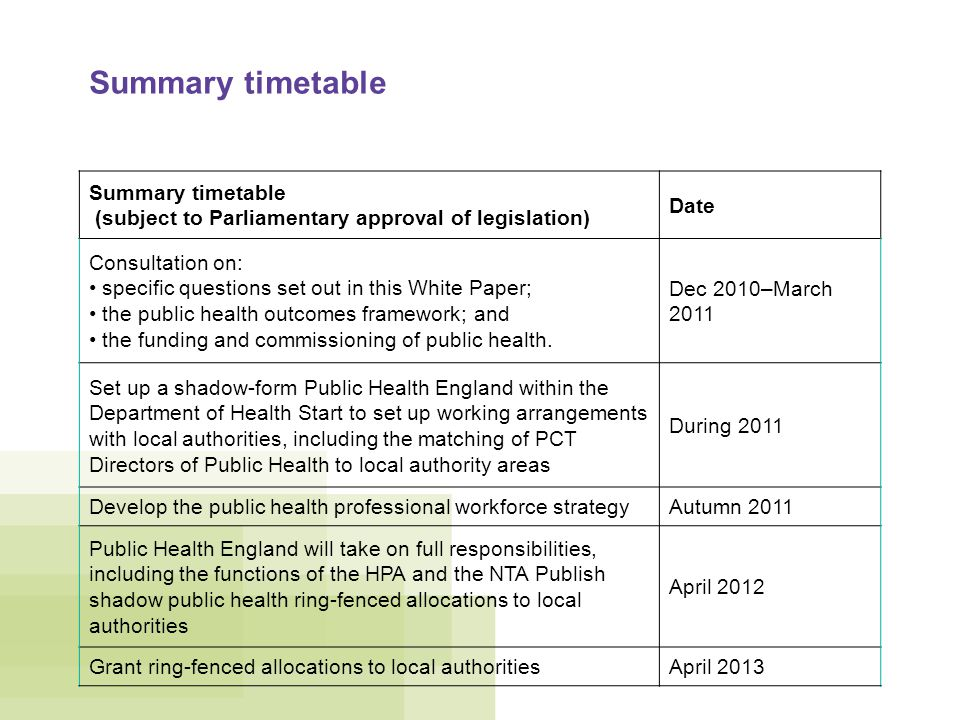 Summary timetable (subject to Parliamentary approval of legislation) Date Consultation on: specific questions set out in this White Paper; the public health outcomes framework; and the funding and commissioning of public health.