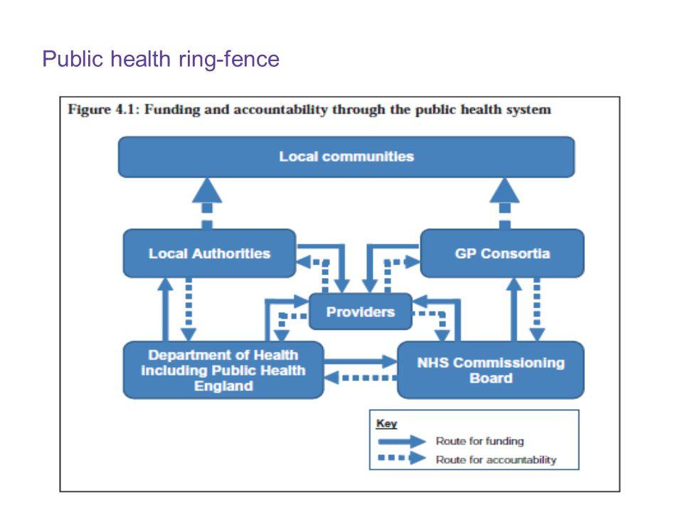 Public health ring-fence