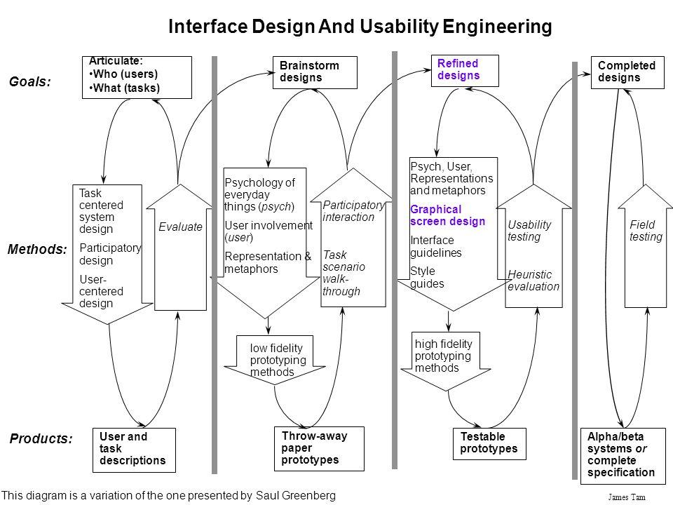 James Tam Articulate: Who (users) What (tasks) User and task descriptions Goals: Methods: Products: Brainstorm designs Task centered system design Par