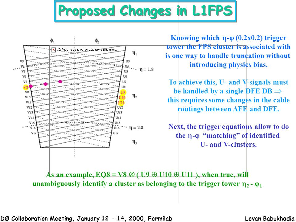 DØ Collaboration Meeting, January 12 - 14, 2000, FermilabLevan Babukhadia Proposed Changes in L1FPS Knowing which  -  (0.2x0.2) trigger tower the FPS cluster is associated with is one way to handle truncation without introducing physics bias.