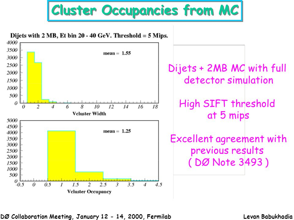 DØ Collaboration Meeting, January 12 - 14, 2000, FermilabLevan Babukhadia Cluster Occupancies from MC Dijets + 2MB MC with full detector simulation High SIFT threshold at 5 mips Excellent agreement with previous results ( DØ Note 3493 )
