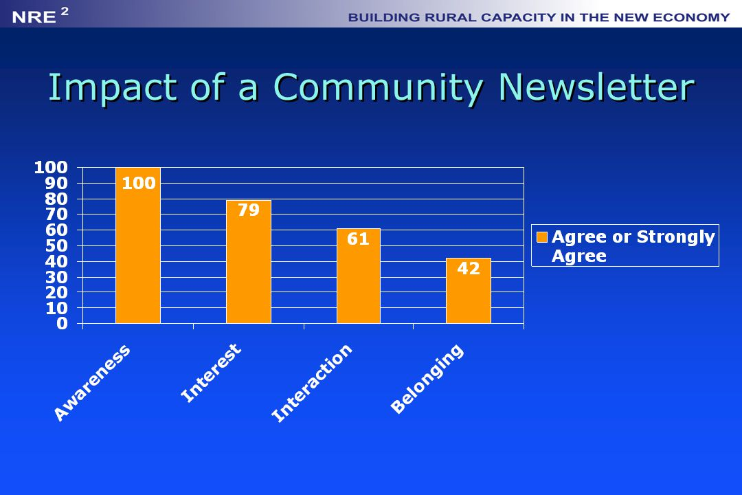 Impact of a Community Newsletter