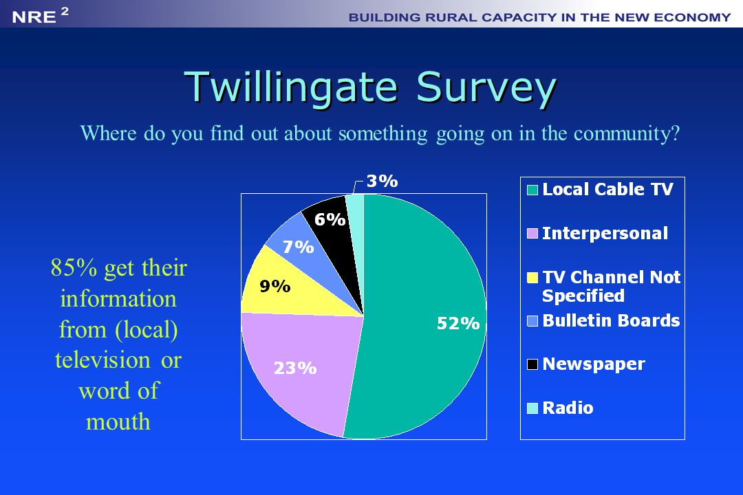 Twillingate Survey Where do you find out about something going on in the community? 85% get their information from (local) television or word of mouth