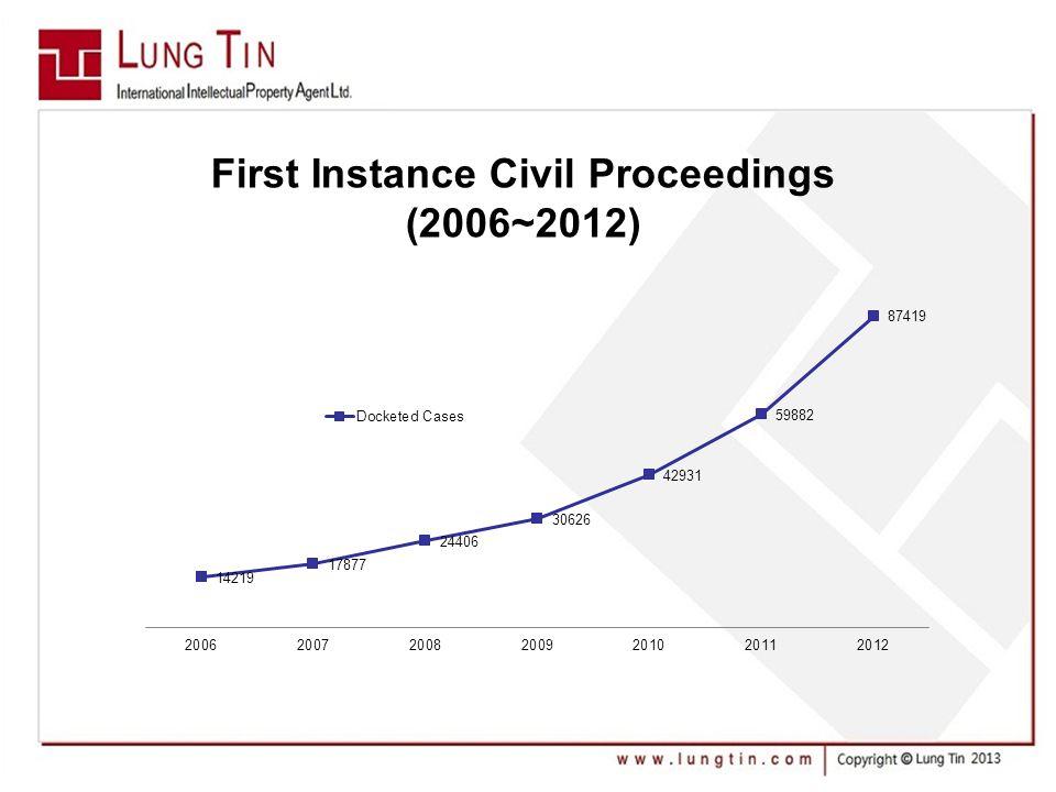 First Instance Civil Proceedings (2006~2012)