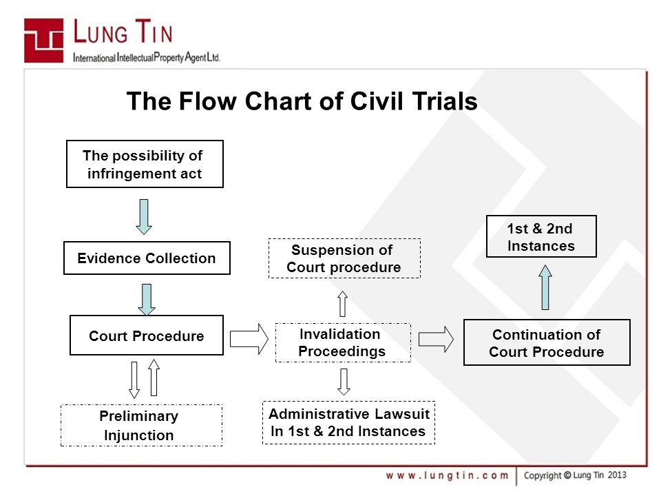 The Flow Chart of Civil Trials The possibility of infringement act Evidence Collection Court Procedure Invalidation Proceedings Continuation of Court Procedure Suspension of Court procedure Preliminary Injunction 1st & 2nd Instances Administrative Lawsuit In 1st & 2nd Instances