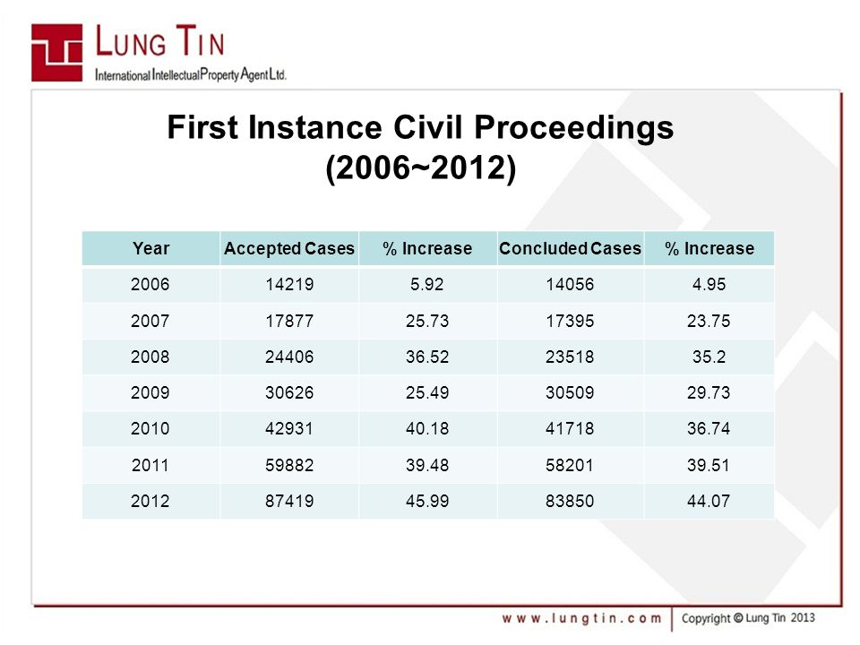 YearAccepted Cases% IncreaseConcluded Cases% Increase 2006142195.92140564.95 20071787725.731739523.75 20082440636.522351835.2 20093062625.493050929.73 20104293140.184171836.74 20115988239.485820139.51 20128741945.998385044.07 First Instance Civil Proceedings (2006~2012)