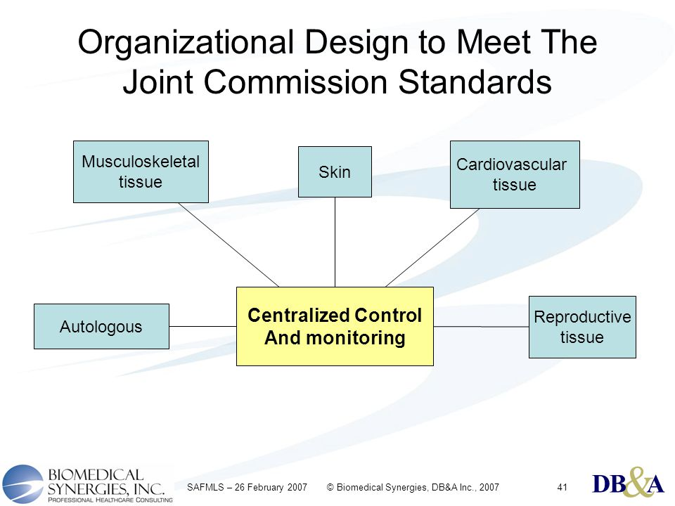 & DBA & DBA & DBA SAFMLS – 26 February 2007 © Biomedical Synergies, DB&A Inc., 200741 Musculoskeletal tissue Cardiovascular tissue Skin Reproductive tissue Centralized Control And monitoring Autologous Organizational Design to Meet The Joint Commission Standards