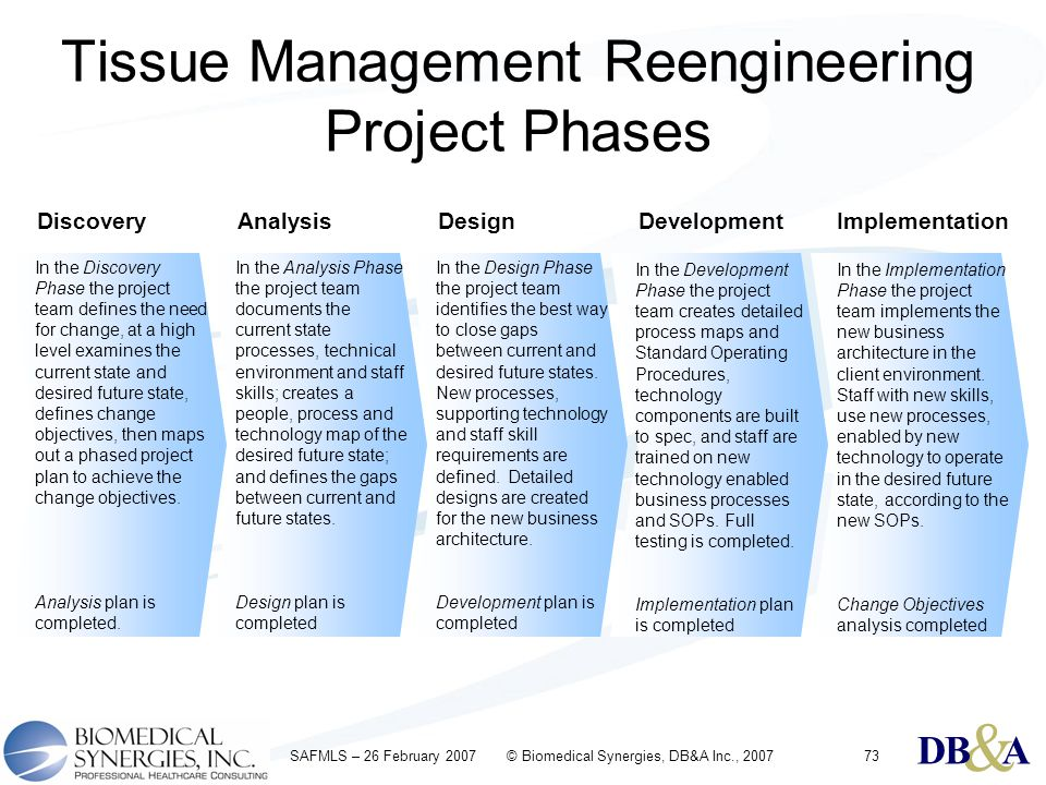 & DBA & DBA & DBA SAFMLS – 26 February 2007 © Biomedical Synergies, DB&A Inc., 200773 Tissue Management Reengineering Project Phases DiscoveryAnalysis