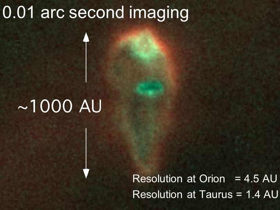 0.01 arc second imaging Resolution at Orion = 4.5 AU Resolution at Taurus = 1.4 AU