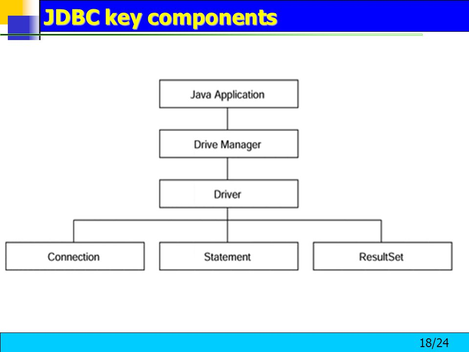 18/24 JDBC key components