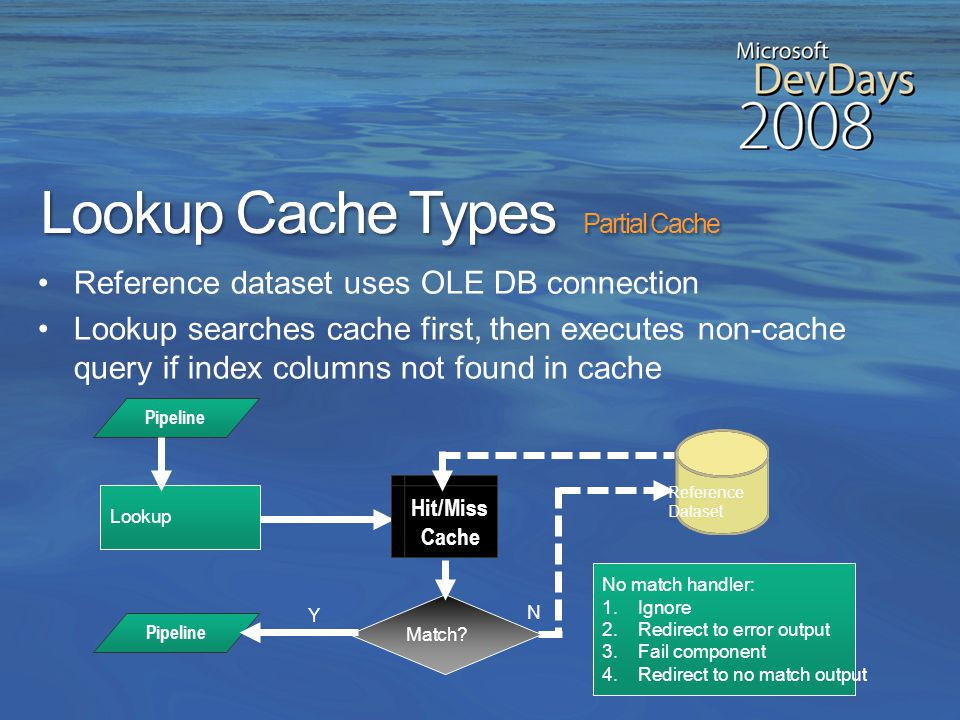 Lookup Cache Types No Cache Reference dataset uses OLE DB connection Lookup executes one query for each row in the pipeline No match handler: 1.Ignore 2.Redirect to error output 3.Fail component 4.Redirect to no match output N Match.