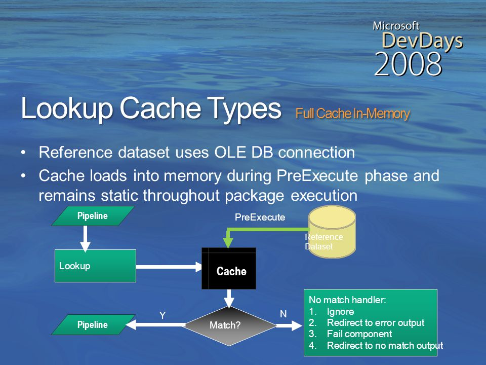 Lookup Cache Types Partial Cache Reference dataset uses OLE DB connection Lookup searches cache first, then executes non-cache query if index columns