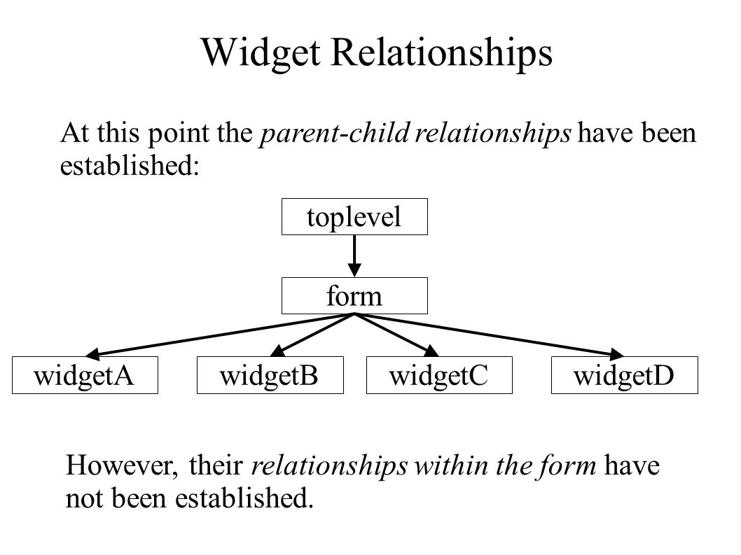 Widget Relationships At this point the parent-child relationships have been established: toplevel form widgetBwidgetCwidgetDwidgetA However, their relationships within the form have not been established.