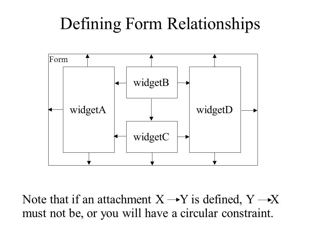 Relationships For widgetA ● Top attached to: form ● Bottom attached to: form ● Left attached to: form ● Right attached to: none