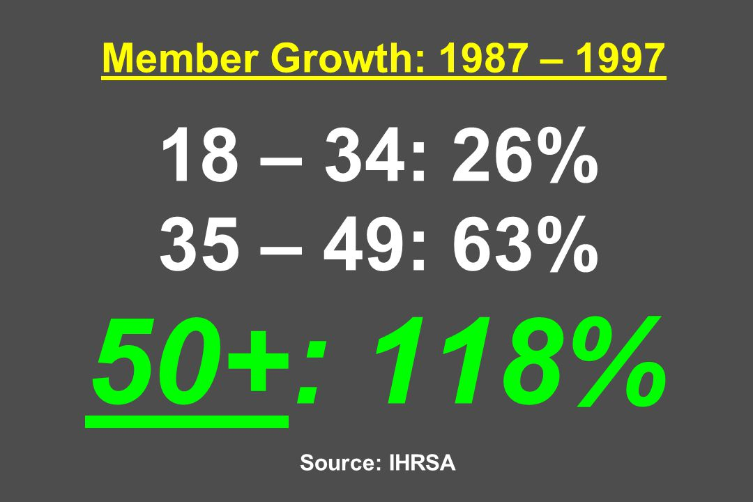 Member Growth: 1987 – 1997 18 – 34: 26% 35 – 49: 63% 50+: 118% Source: IHRSA