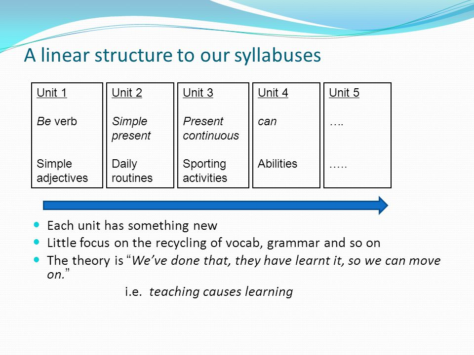 A linear structure to our syllabuses Each unit has something new Little focus on the recycling of vocab, grammar and so on The theory is We've done that, they have learnt it, so we can move on. i.e.