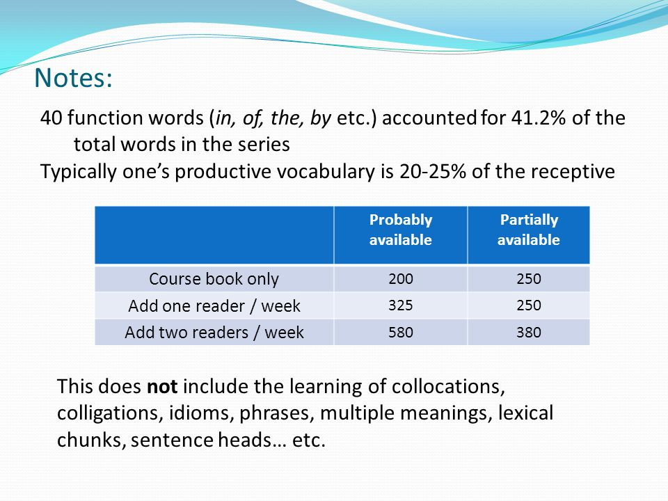 Notes: 40 function words (in, of, the, by etc.) accounted for 41.2% of the total words in the series Typically one's productive vocabulary is 20-25% of the receptive Probably available Partially available Course book only 200250 Add one reader / week 325250 Add two readers / week 580380 This does not include the learning of collocations, colligations, idioms, phrases, multiple meanings, lexical chunks, sentence heads… etc.