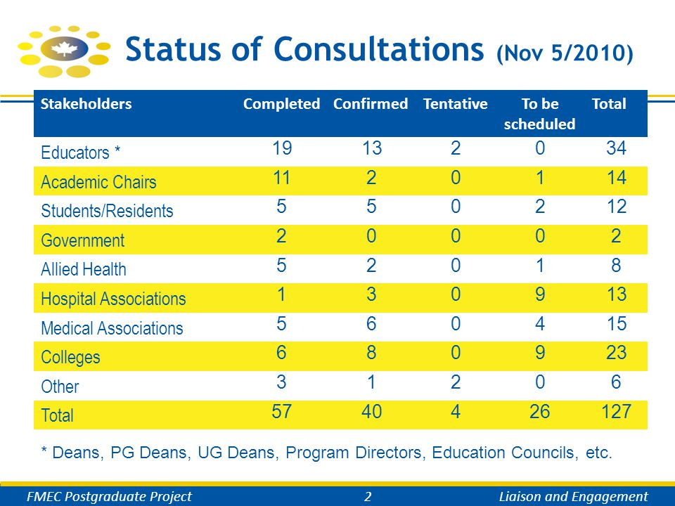 Status of Consultations (cont'd) FMEC Postgraduate Project3Liaison and Engagement StakeholdersNationalWestON/MNPQ/AtlanticTotal Educators 8/64/54/13/319/15 Academic Chairs 10/11/00/2-/-11/3 Students/Residents 2/03/10/20/45/7 Government 1/0-/- 1/02/0 Allied Health 5/3-/- 5/3 Hospital Associations 1/10/40/20/51/12 Medical Associations 2/11/20/22/55/10 Colleges 4/71/30/21/56/17 Other 1/12/2-/- 3/3 Total 34/2012/174/117/2257/70 Completed/Pending