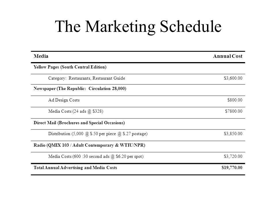 The Marketing Schedule MediaAnnual Cost Yellow Pages (South Central Edition) Category: Restaurants, Restaurant Guide$3,600.00 Newspaper (The Republic: Circulation 28,000) Ad Design Costs$800.00 Media Costs (24 ads @ $328)$7800.00 Direct Mail (Brochures and Special Occasions) Distribution (5,000 @ $.50 per piece @ $.27 postage)$3,850.00 Radio (QMIX 103 / Adult Contemporary & WTIU/NPR) Media Costs (600 :30 second ads @ $6.20 per spot)$3,720.00 Total Annual Advertising and Media Costs$19,770.00