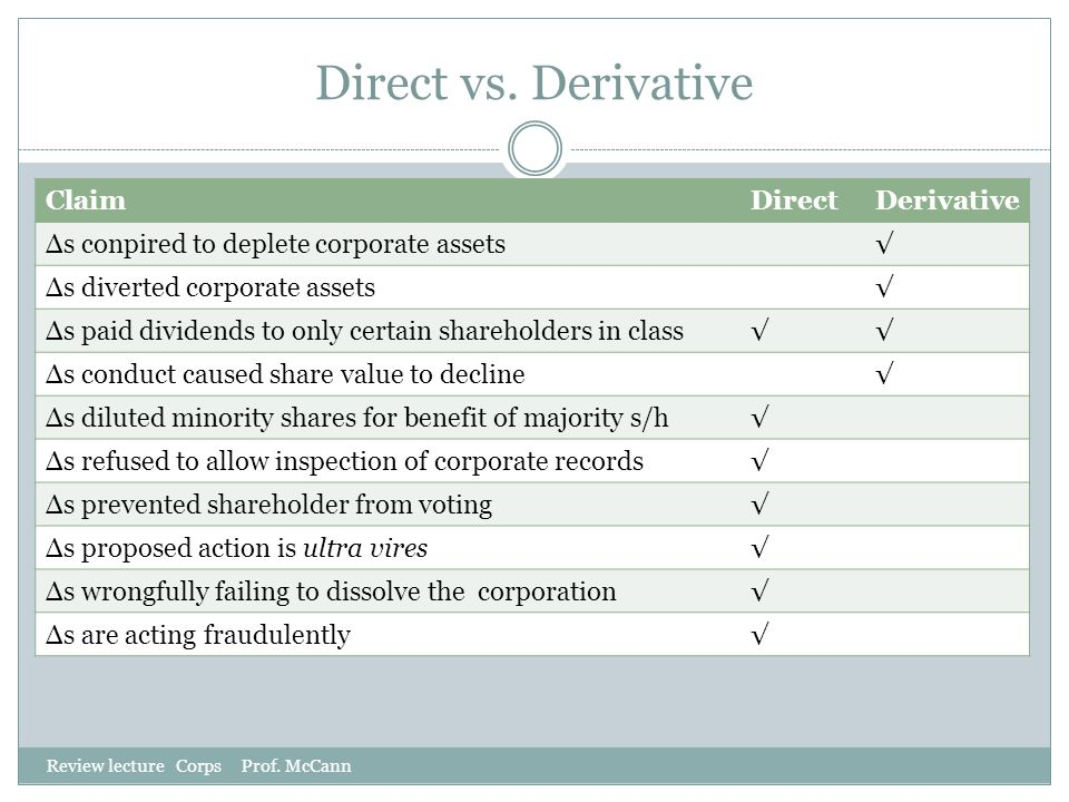 Direct vs. Derivative Review lecture Corps Prof. McCann ClaimDirectDerivative Δs conpired to deplete corporate assets√ Δs diverted corporate assets√ Δ