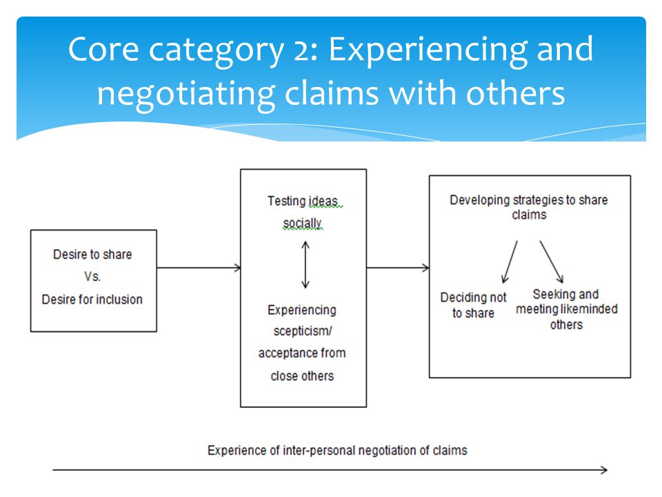 Core category 2: Experiencing and negotiating claims with others