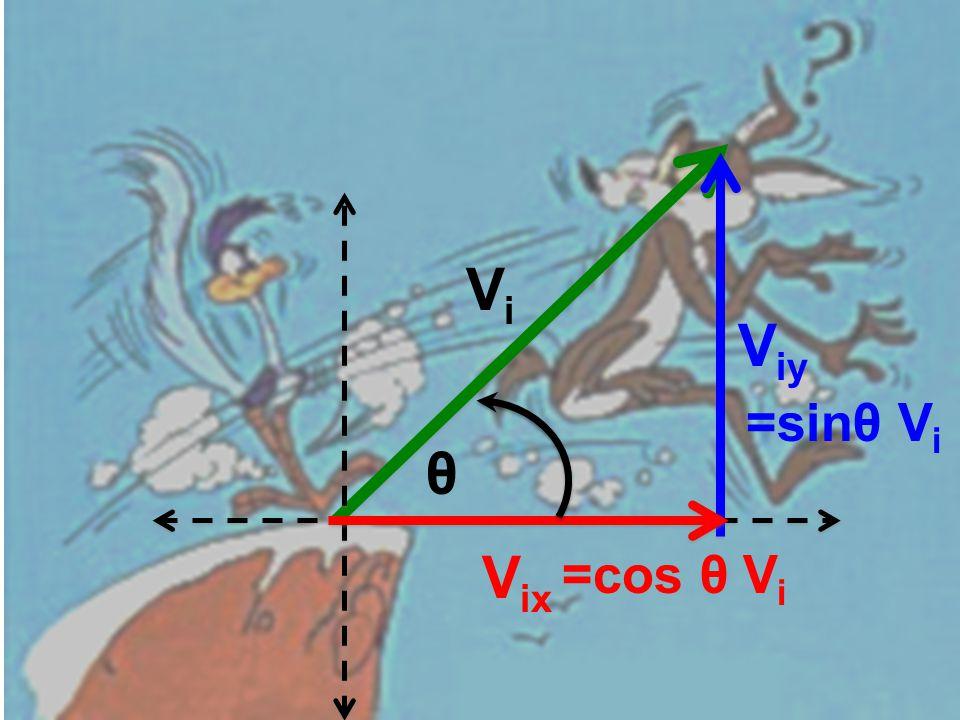 ViVi V ix V iy θ =sinθ V i =cos θ V i