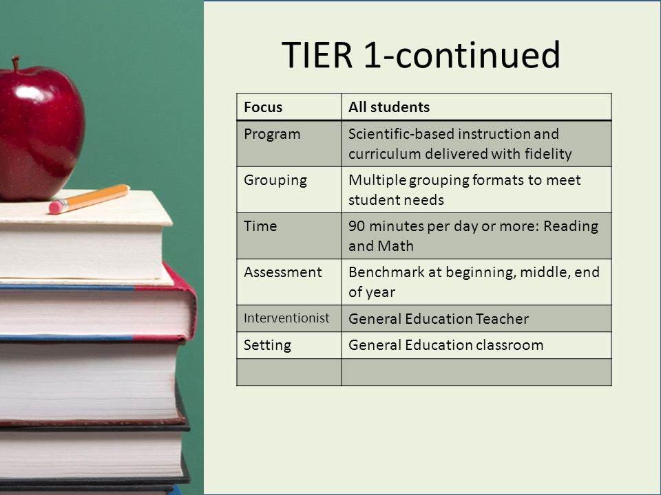 TIER 1-continued FocusAll students ProgramScientific-based instruction and curriculum delivered with fidelity GroupingMultiple grouping formats to meet student needs Time90 minutes per day or more: Reading and Math AssessmentBenchmark at beginning, middle, end of year Interventionist General Education Teacher SettingGeneral Education classroom