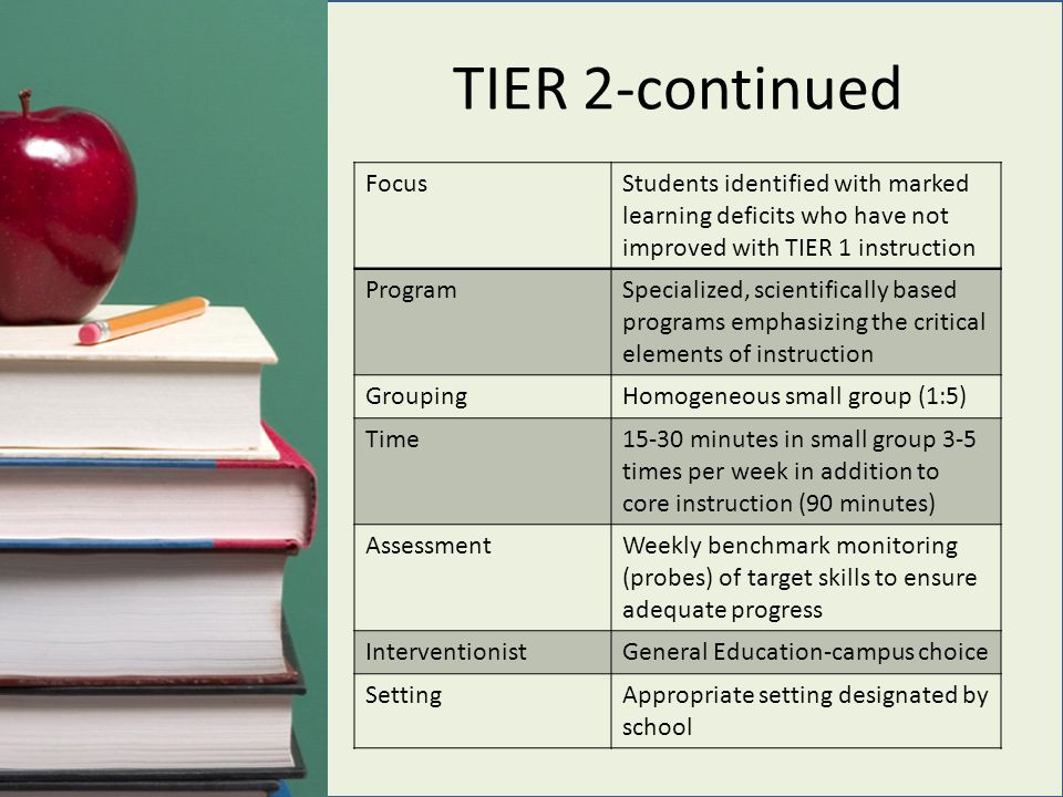 TIER 2-continued FocusStudents identified with marked learning deficits who have not improved with TIER 1 instruction ProgramSpecialized, scientifically based programs emphasizing the critical elements of instruction GroupingHomogeneous small group (1:5) Time15-30 minutes in small group 3-5 times per week in addition to core instruction (90 minutes) AssessmentWeekly benchmark monitoring (probes) of target skills to ensure adequate progress InterventionistGeneral Education-campus choice SettingAppropriate setting designated by school