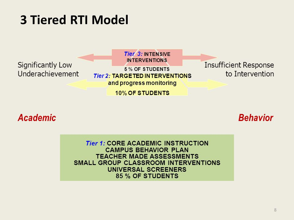 8 3 Tiered RTI Model Tier 1: CORE ACADEMIC INSTRUCTION CAMPUS BEHAVIOR PLAN TEACHER MADE ASSESSMENTS SMALL GROUP CLASSROOM INTERVENTIONS UNIVERSAL SCREENERS 85 % OF STUDENTS Tier 2: TARGETED INTERVENTIONS and progress monitoring 10% OF STUDENTS AcademicBehavior Significantly Low Underachievement Insufficient Response to Intervention Tier 3: INTENSIVE INTERVENTIONS 5 % OF STUDENTS
