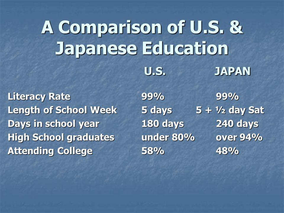 A Comparison of U.S. & Japanese Education U.S. JAPAN Literacy Rate Length of School Week Days in school year High School graduates Attending College 9