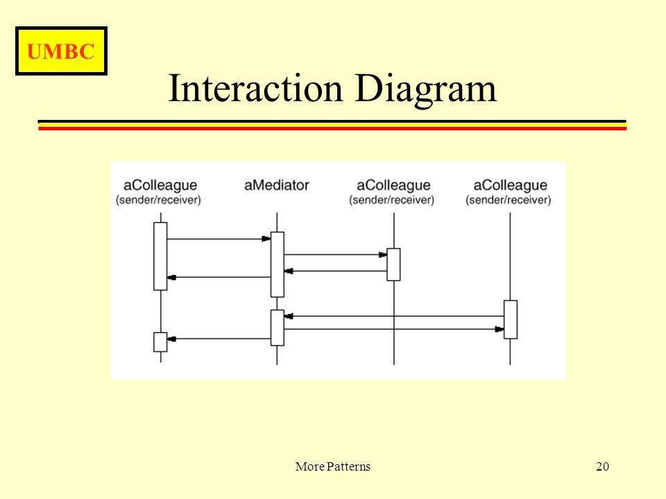 UMBC More Patterns20 Interaction Diagram