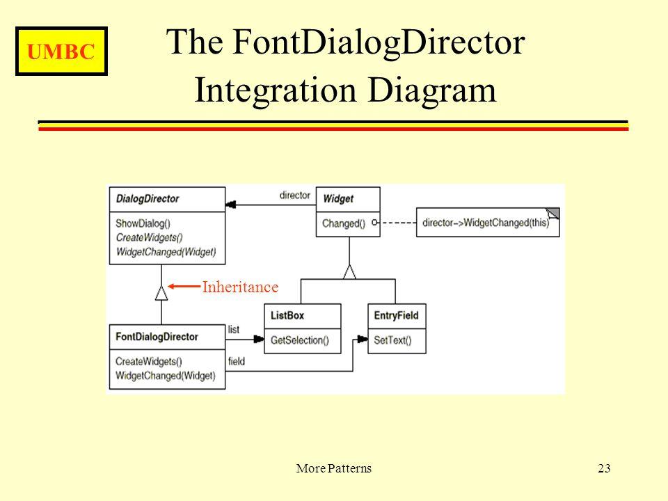UMBC More Patterns23 The FontDialogDirector Integration Diagram Inheritance