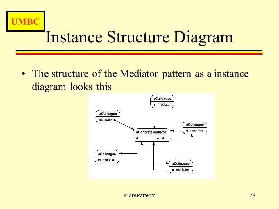 UMBC More Patterns28 Instance Structure Diagram The structure of the Mediator pattern as a instance diagram looks this