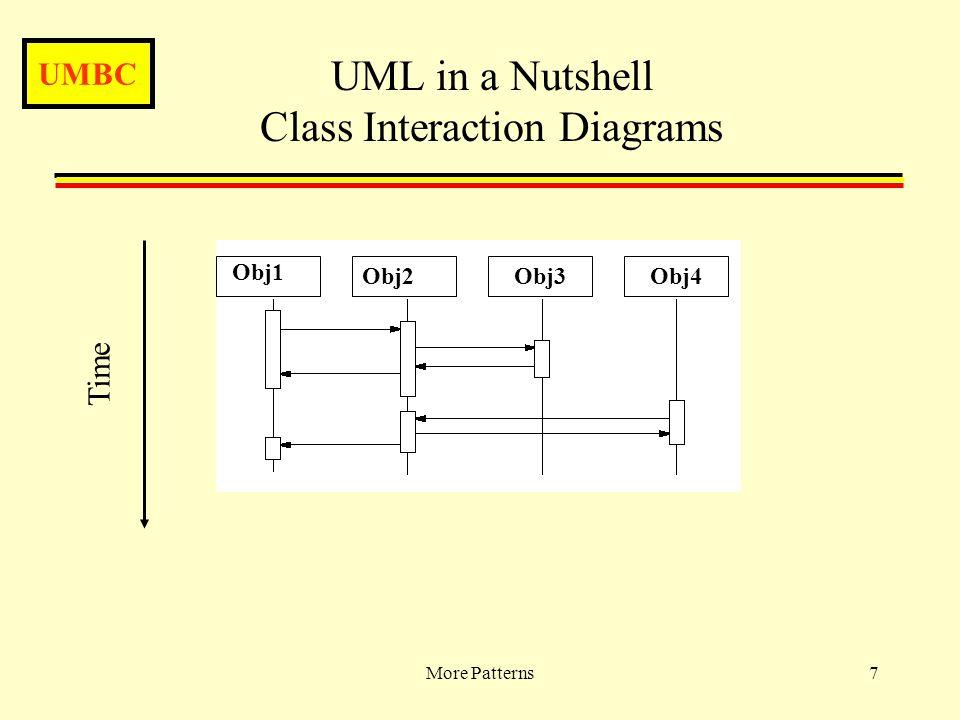 UMBC More Patterns7 UML in a Nutshell Class Interaction Diagrams Obj1 Obj4Obj3Obj2 Time