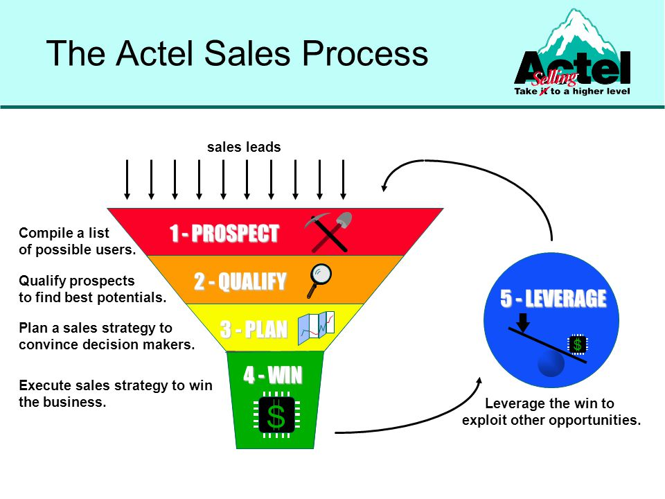 FPGAs allow faster time to market (proto & pre-prod) Design changes are faster and cheaper Likely HDL users – Actel has a good story 2.