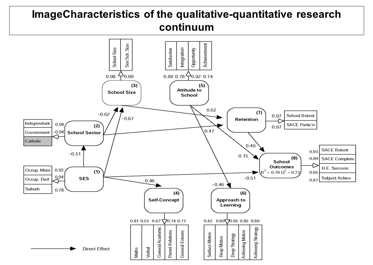 Use of statistics StatisticsStatistics is the most widely used branch of mathematics in quantitative research outside of the physical sciences, and also finds applications within the physical sciences, such as in statistical mechanics.statistical mechanics Statistical methods are used extensively within fields such as economics, social sciences and biology.