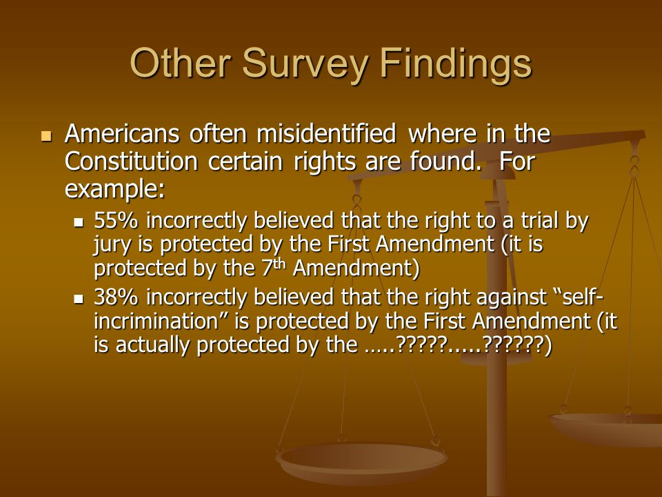 Other Survey Findings Americans often misidentified where in the Constitution certain rights are found.