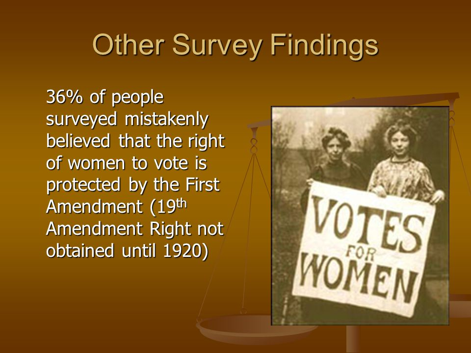 Other Survey Findings 36% of people surveyed mistakenly believed that the right of women to vote is protected by the First Amendment (19 th Amendment Right not obtained until 1920)