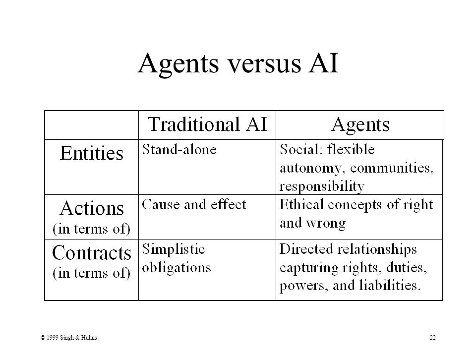 © 1999 Singh & Huhns22 Agents versus AI