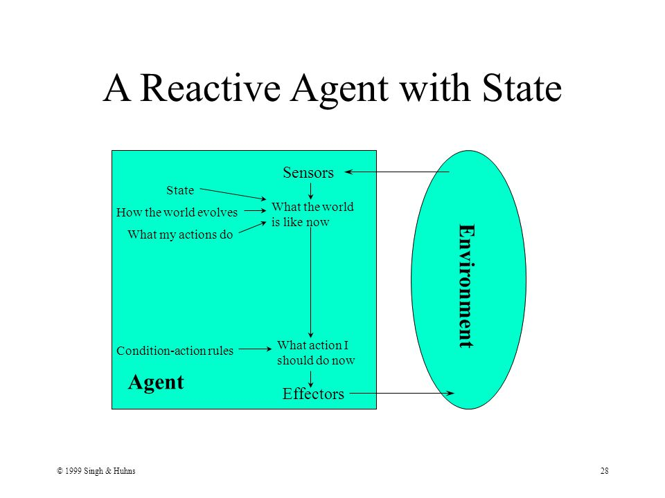 © 1999 Singh & Huhns28 A Reactive Agent with State Agent Environment Sensors Effectors What the world is like now What action I should do now Condition-action rules State How the world evolves What my actions do