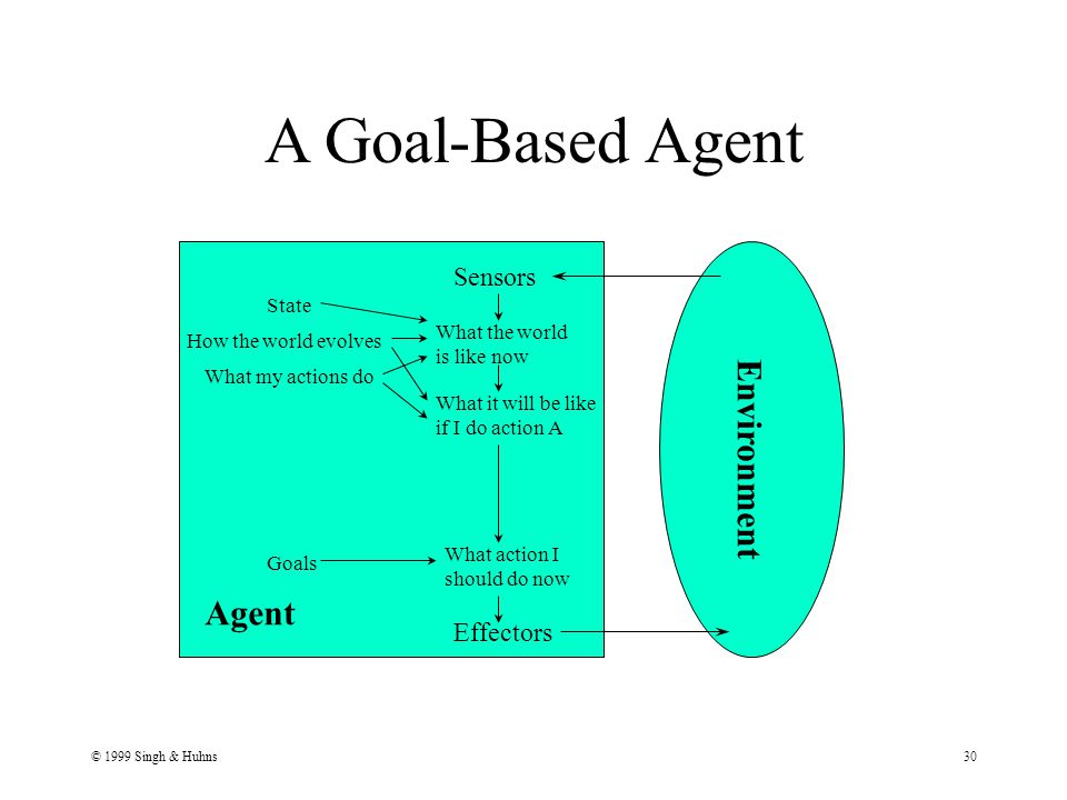 © 1999 Singh & Huhns30 A Goal-Based Agent Agent Environment Sensors Effectors What the world is like now What action I should do now Goals State How the world evolves What my actions do What it will be like if I do action A