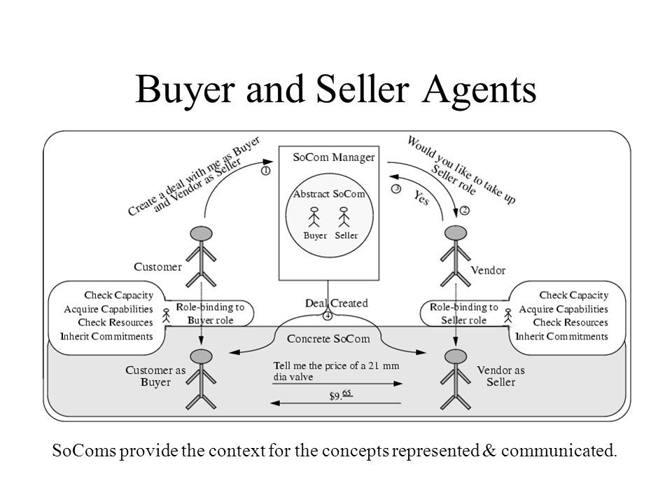 Buyer and Seller Agents SoComs provide the context for the concepts represented & communicated.