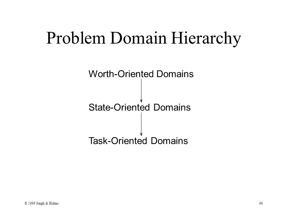 © 1999 Singh & Huhns96 Problem Domain Hierarchy Worth-Oriented Domains State-Oriented Domains Task-Oriented Domains