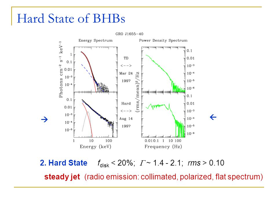 Hard State of BHBs 2. Hard State f disk 0.10 steady jet (radio emission: collimated, polarized, flat spectrum)  