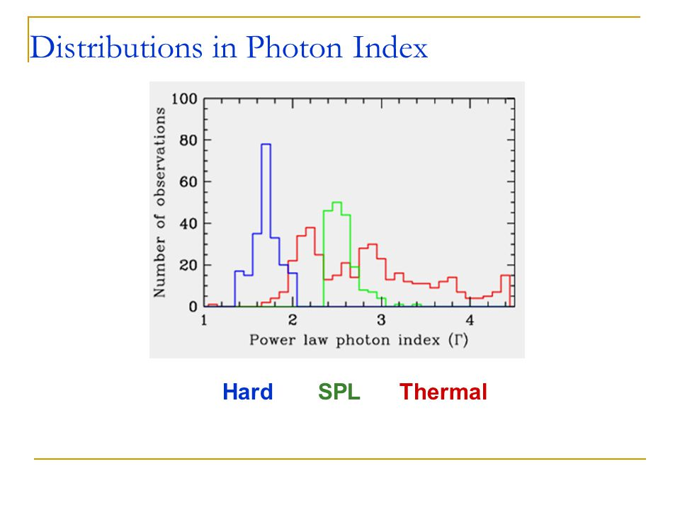Hard SPL Thermal Distributions in Photon Index