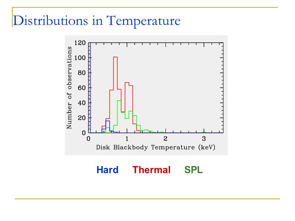 Hard Thermal SPL Distributions in Temperature
