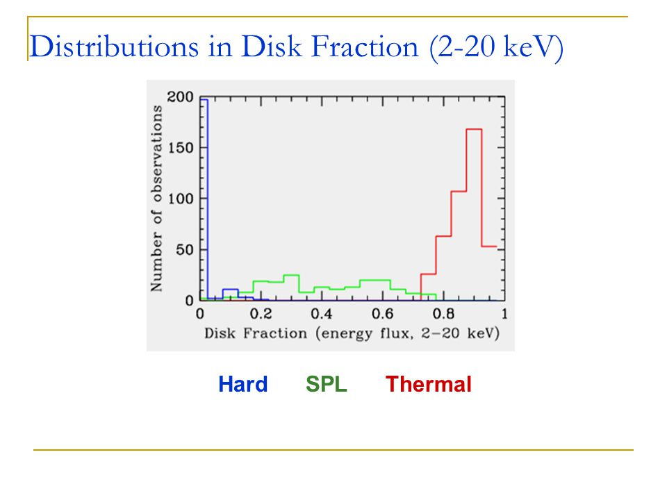 Hard SPL Thermal Distributions in Disk Fraction (2-20 keV)