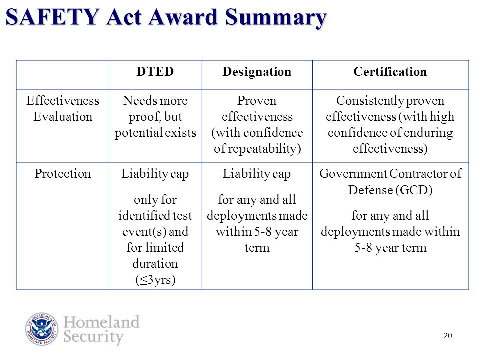 20 SAFETY Act Award Summary DTEDDesignationCertification Effectiveness Evaluation Needs more proof, but potential exists Proven effectiveness (with confidence of repeatability) Consistently proven effectiveness (with high confidence of enduring effectiveness) ProtectionLiability cap only for identified test event(s) and for limited duration (≤3yrs) Liability cap for any and all deployments made within 5-8 year term Government Contractor of Defense (GCD) for any and all deployments made within 5-8 year term