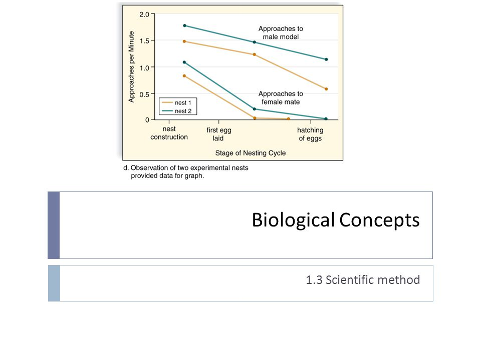 Biological Concepts 1.3 Scientific method